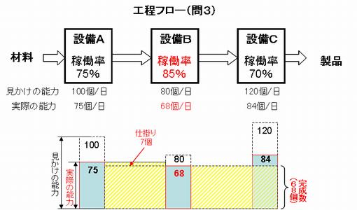稼働率問題(3)の解答