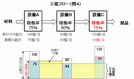 稼働率問題(4)の解答